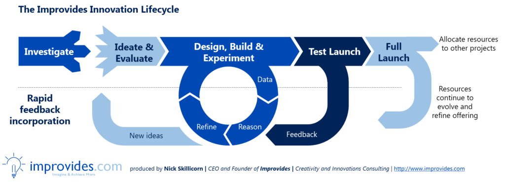 Improvides Innovation Lifecycle