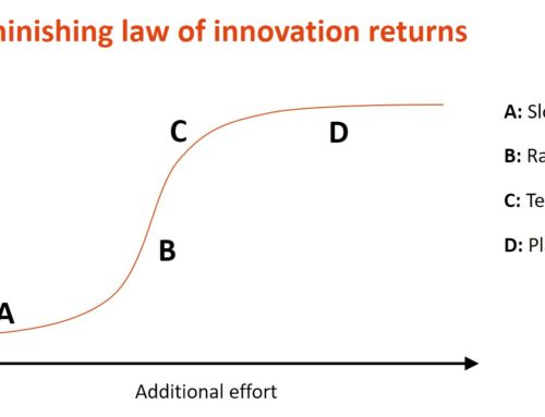 "Diminishing law of innovation returns and the problem with ""better"""