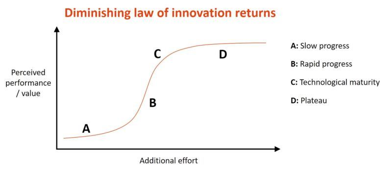 Diminishing law of innovation returns and the problem with