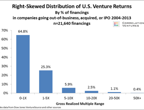 65% of Venture Capital-backed deals fail to return investment, and only 4% make substantial returns