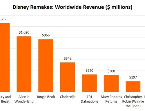 Why is Disney relying on remaking old ideas instead of the risk of original ideas?