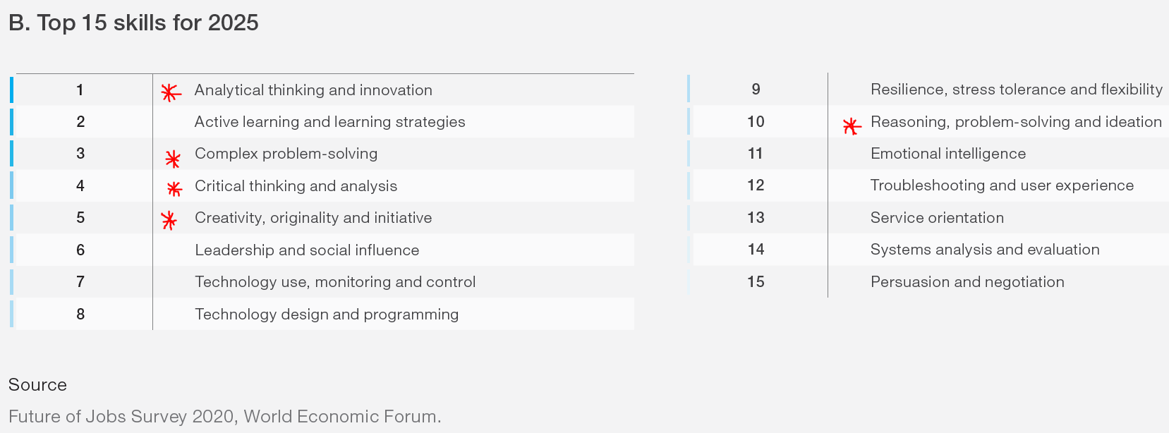 World Economic Forum most important skills for 2025