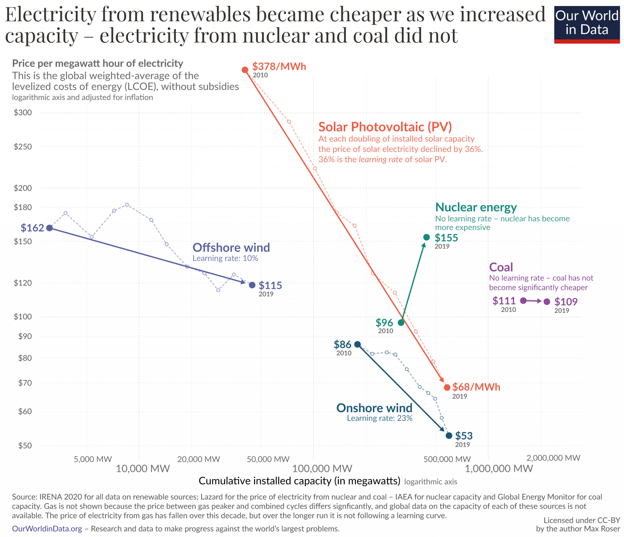 Prices of solar power have dropped over the past 10 years