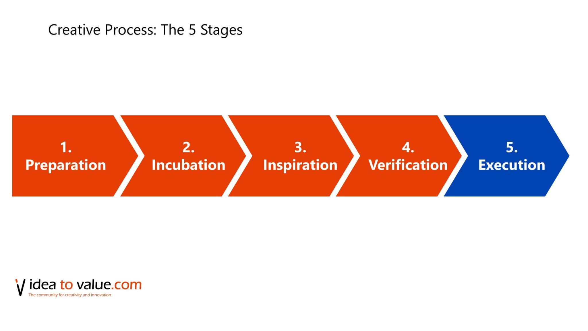 creative process 5 stages of creativity