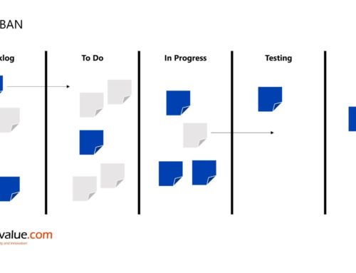 How to use KANBAN: An effective productivity method for innovative ideas